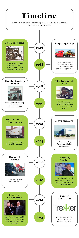 History_Timeline